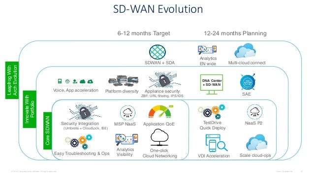 Understanding Cisco Next Generation Sd Wan Solution