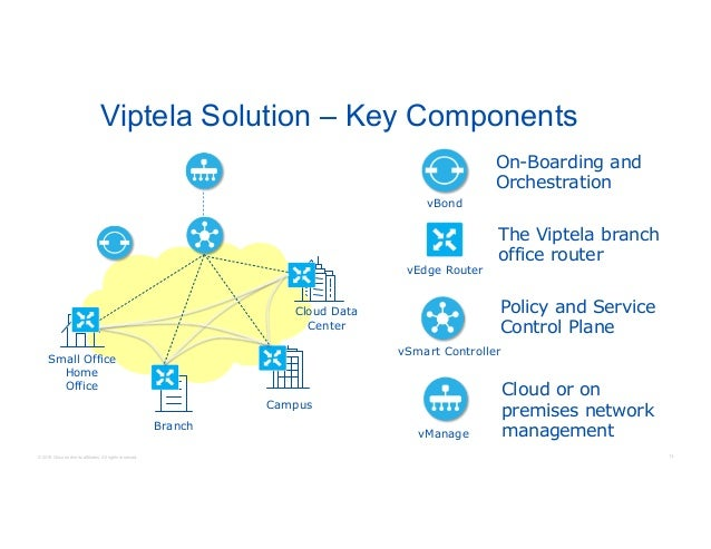 Understanding Cisco S Next Generation Sd Wan Solution With Viptela