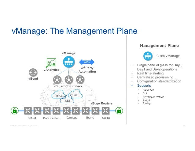 Understanding Cisco's Next Generation SD-WAN Solution with