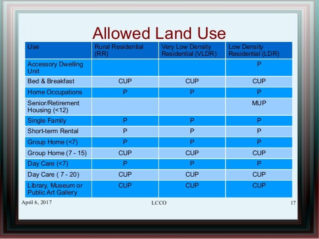 Understanding codenext austin 39 s new land development code for Accessory dwelling unit austin