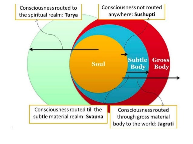 Soul Eye Subtle Body Gross Body Normal Vision O u t s i d e W o r l d Subtle Eye Brain Area pervaded by consciousness