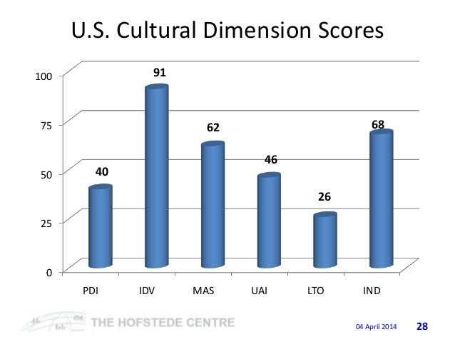 hofstede's cultural dimensions us vs india Geert hofstede cultural dimensions individualism the united states can clearly more easily the cultural differences using hofstede cultural dimensions.