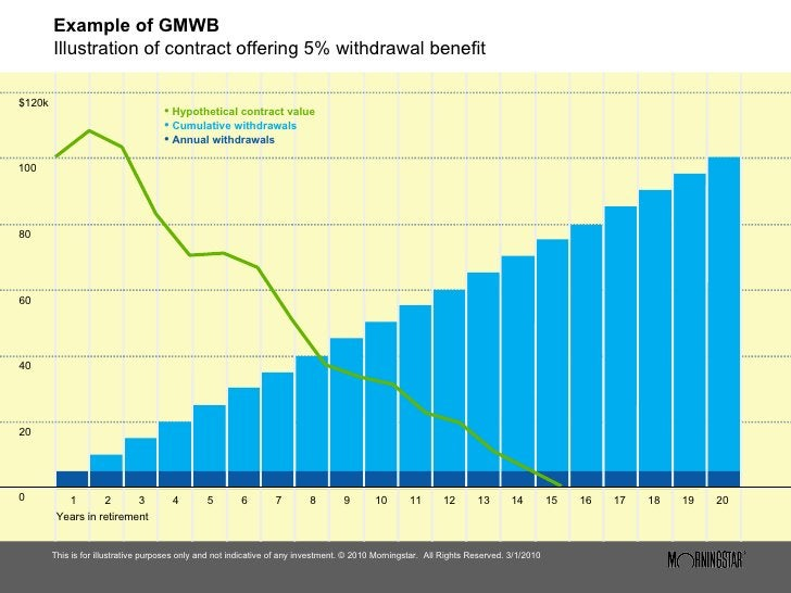 Example of GMWB Illustration of contract offering 5% withdrawal benefit <ul><li>This is for illustrative purposes only and...