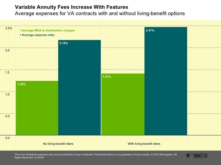 Variable Annuity Fees Increase With Features Average expenses for VA contracts with and without living-benefit options <ul...
