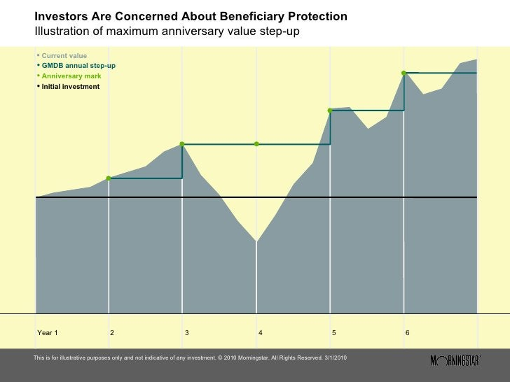 Investors Are Concerned About Beneficiary Protection Illustration of maximum anniversary value step-up <ul><li>This is for...