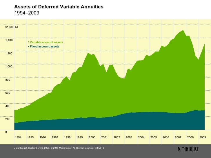 Assets of Deferred Variable Annuities 1994–2009 <ul><li>Data through September 30, 2009. © 2010 Morningstar. All Rights Re...