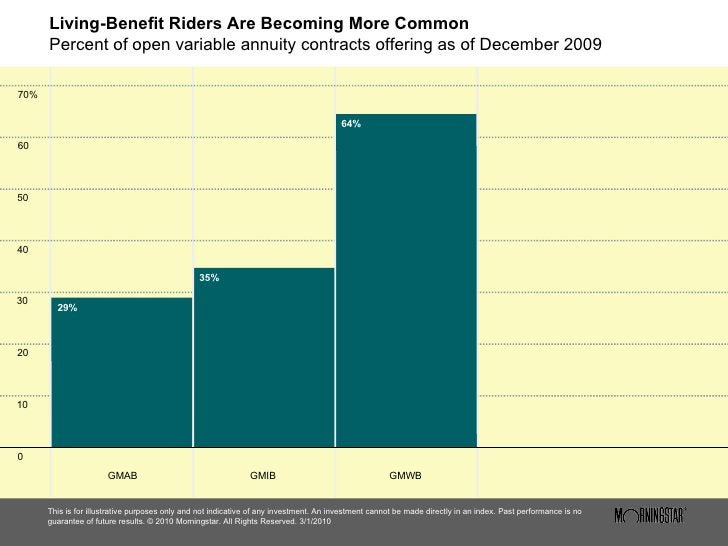 Living-Benefit Riders Are Becoming More Common Percent of open variable annuity contracts offering as of December 2009 <ul...