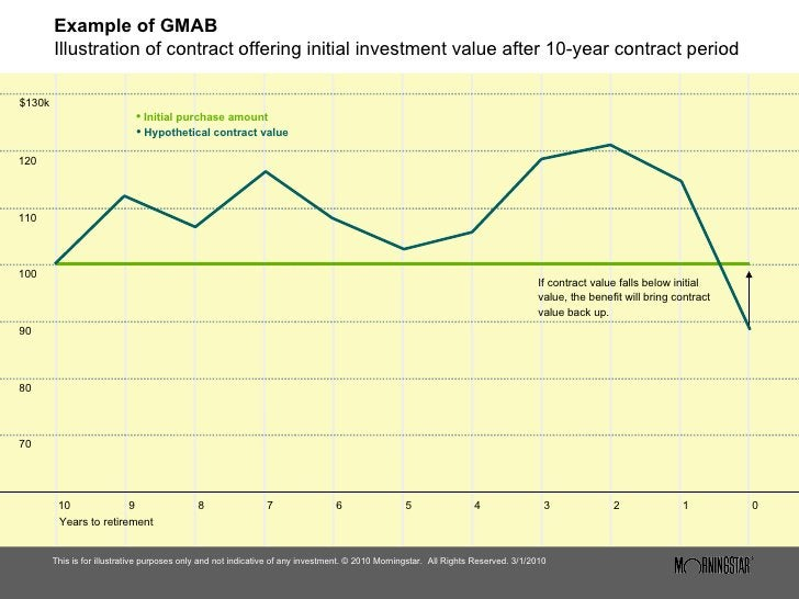Example of GMAB Illustration of contract offering initial investment value after 10-year contract period <ul><li>This is f...