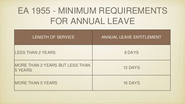 Understanding Malaysian Employment Act 1955