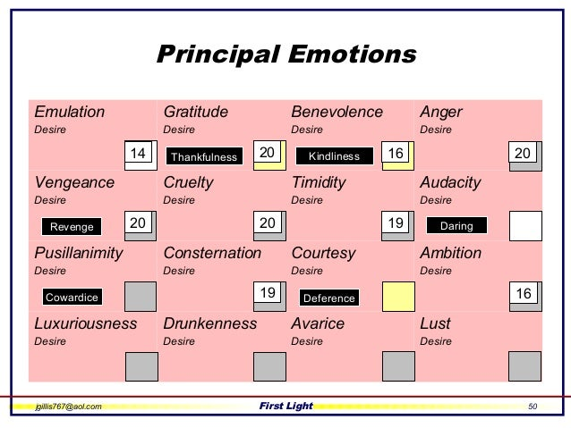 the definition and understanding of the emotions lust anger sadness happiness and love The emotions atlas is based on the consensus among scientists (in the choice of the five emotion continents and the relationship of emotions to moods, personality and psychopathology), the work of a few scientists who focused on the naming of states within emotions, dictionary definitions in the glossary, and theory or best guesses about the.