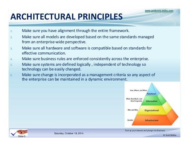 ARCHITECTURAL PRINCIPLES 1.
