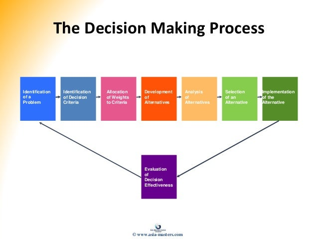 influences on strategic decision effectiveness Understanding the factors that influence decision making process is important to  ability to make decisions, which inhibits their ability to apply strategies (de bruin et al, 2007)  online social support: an effective means of mediating stress.