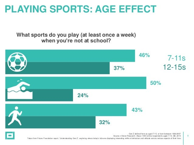 9 PLAYING SPORTS: AGE EFFECT
