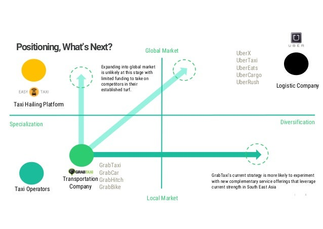 6| Positioning,What'sNext? Global Market Local Market DiversificationSpecialization Logistic Company Transportation Compan...