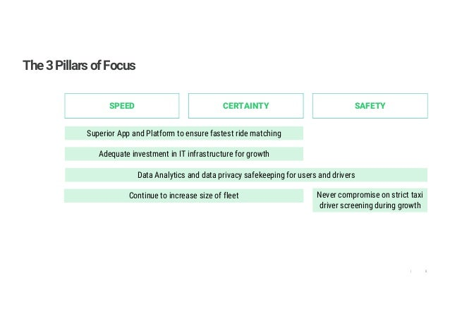 8| The3PillarsofFocus SAFETYSPEED CERTAINTY Superior App and Platform to ensure fastest ride matching Continue to increase...