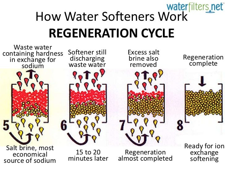 Flow Diagram Sheet Reverse Osmosis Plant Ro Design Flow Chart additionally GWSofteners besides Sediment Filters Backwashing furthermore Installation Guides likewise Understanding Hard Water Water Softening. on how a water softener works diagram
