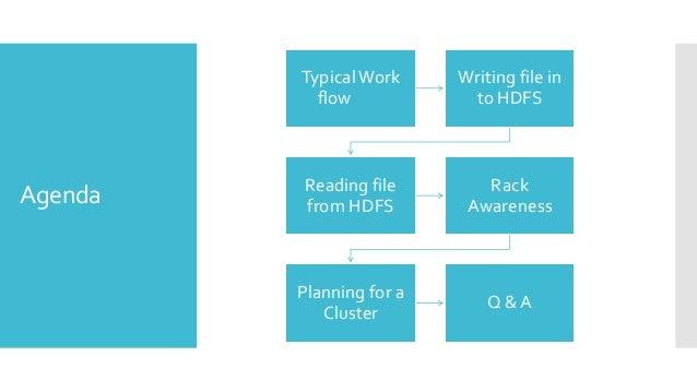 Understanding hdfs Slide 2