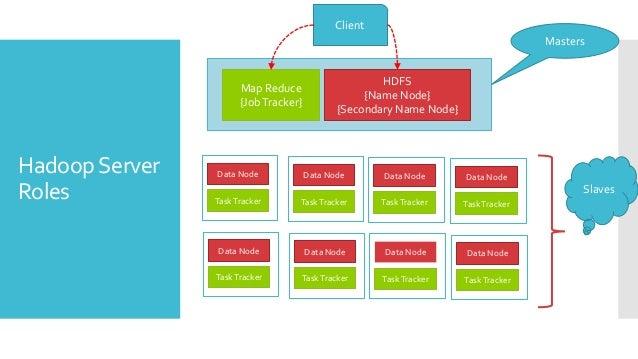 Understanding hdfs Slide 3