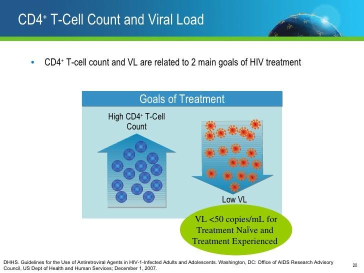 cd4 and viral load relationship memes
