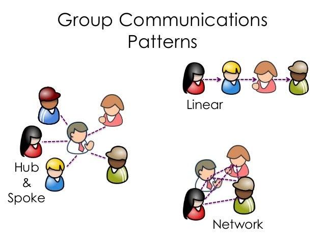 Group Communications Patterns Linear Hub & Spoke Network