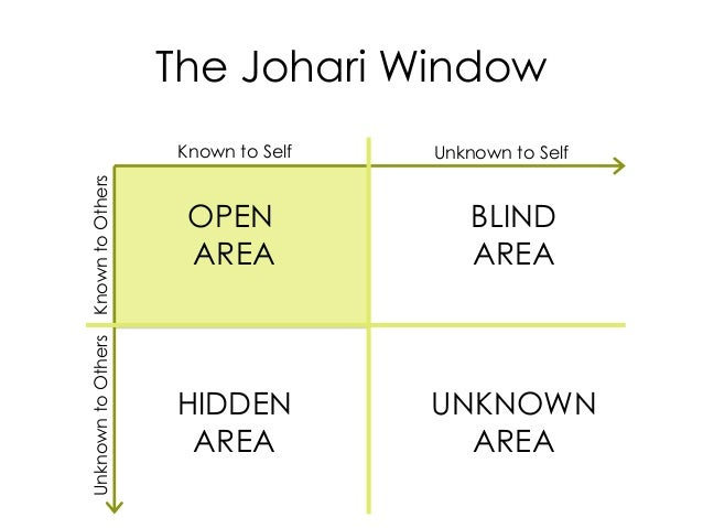 The Johari Window Known to Self Unknown to Self KnowntoOthersUnknowntoOthers OPEN AREA BLIND AREA HIDDEN AREA UNKNOWN AREA