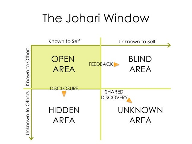 The Johari Window Known to Self Unknown to Self KnowntoOthersUnknowntoOthers FEEDBACK DISCLOSURE SHARED DISCOVERY OPEN ARE...