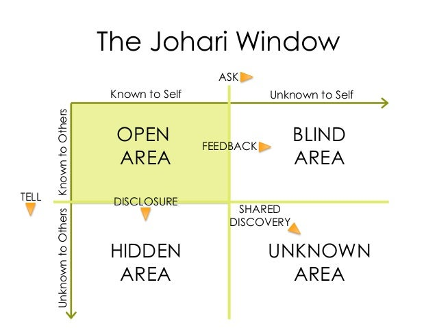 The Johari Window Known to Self Unknown to Self KnowntoOthersUnknowntoOthers TELL ASK FEEDBACK DISCLOSURE SHARED DISCOVERY...