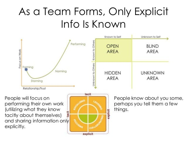 As a Team Forms, Only Explicit Info Is Known People know about you some, perhaps you tell them a few things. People will f...