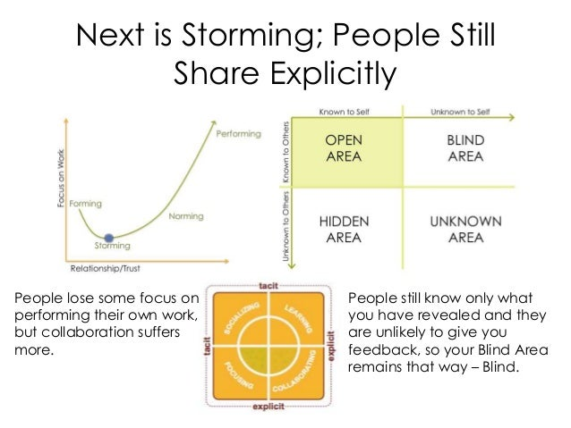 Next is Storming; People Still Share Explicitly People still know only what you have revealed and they are unlikely to giv...