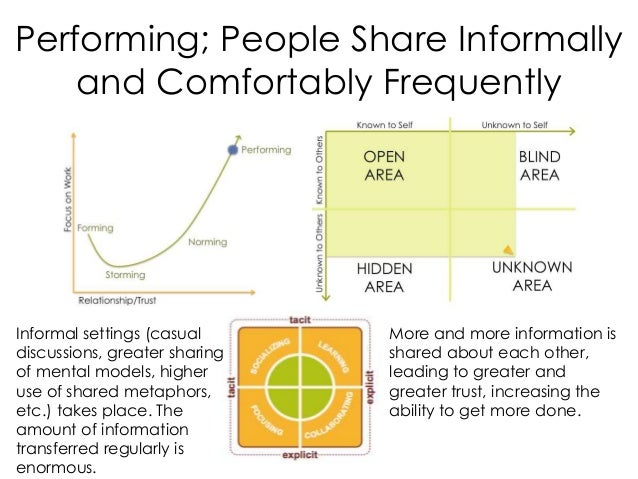 Performing; People Share Informally and Comfortably Frequently More and more information is shared about each other, leadi...