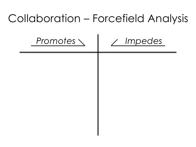 Promotes Impedes Collaboration – Forcefield Analysis