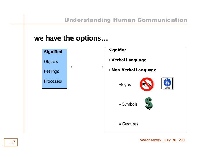 understanding human communication Human communication, or anthroposemiotics, is the field dedicated to understanding how humans communicate human communication is grounded in cooperative and shared intentions richmond and mccroskey (2009) state that the importance of communication in human society has been recognized for thousands of.