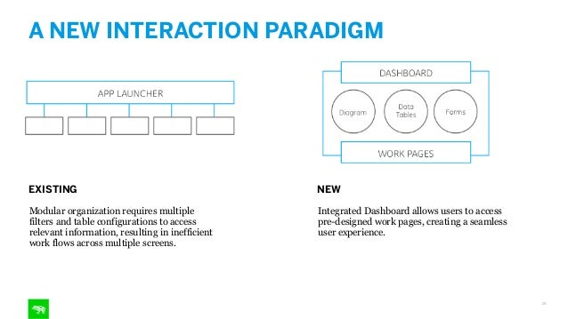 OK BUT, WHAT DOES THAT LOOK LIKE? 30 DASHBOARD • High Level Views • Modular Layout • Communication Hub DIAGRAM • Direct Ob...