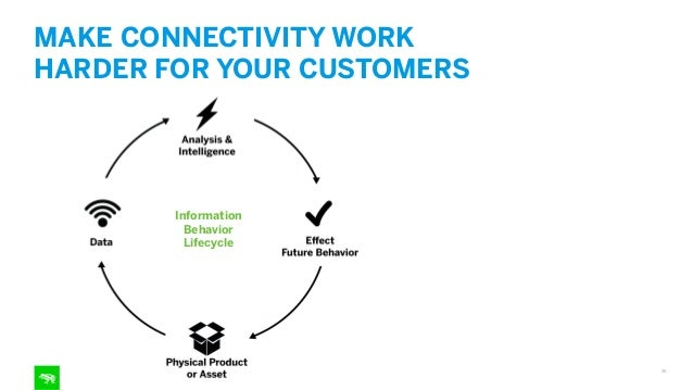 As the locations where we use connected products continues to diversify, the need to understand context becomes amplified....