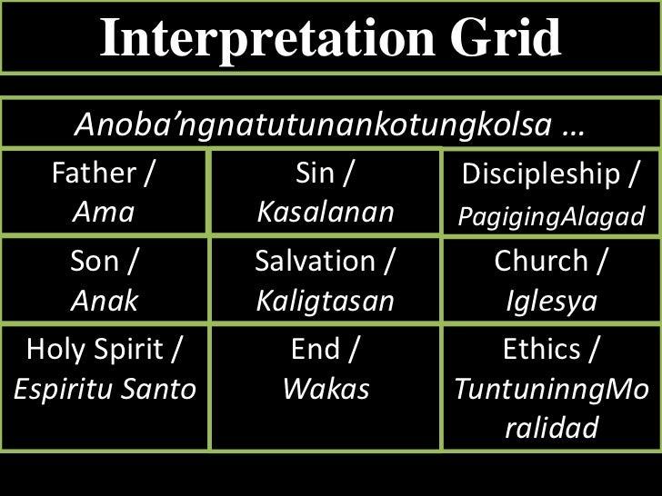 Interpretation Grid<br />Anoba'ngnatutunankotungkolsa …<br />Father /  <br />Ama<br />Sin / <br />Kasalanan<br />Disciples...