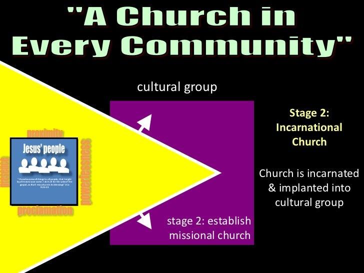 proximity<br />proximity<br />Jesus<br />Jesus' people<br />Jesus<br />Jesus' people<br />powerlessness<br />powerlessness...