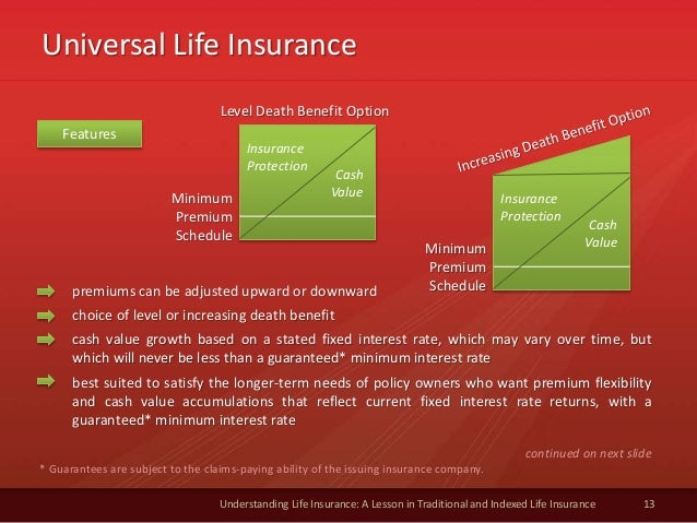 Universal Life Insurance 13 Understanding Life Insurance: A Lesson in Traditional and Indexed Life Insurance * Guarantees ...