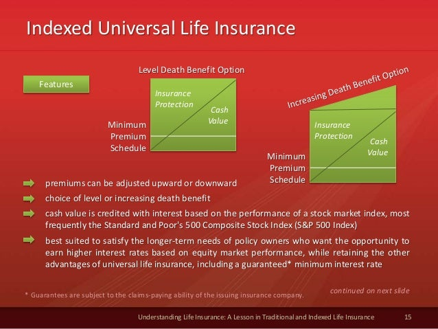 Indexed Universal Life Insurance 15 Understanding Life Insurance: A Lesson in Traditional and Indexed Life Insurance * Gua...