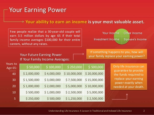 2 Understanding Life Insurance: A Lesson in Traditional and Indexed Life Insurance Your Earning Power $ 50,000 $ 100,000 $...