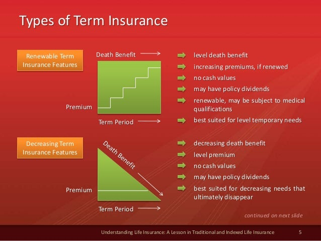 Types of Term Insurance 5 Understanding Life Insurance: A Lesson in Traditional and Indexed Life Insurance Renewable Term ...