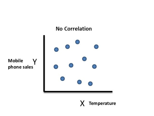 Correlation • Given as a number • 0= No correlation • +1= Perfect positive correlation • -1= Perfect negative correlation ...