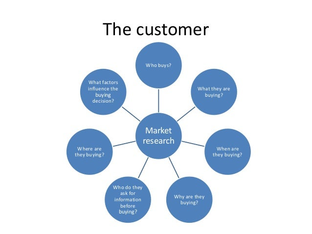 The customer Market research Who buys? What they are buying? When are they buying? Why are they buying? Who do they ask fo...