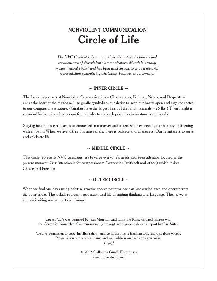 NONVIOLENT COMMUNICATION                                       Circle of Life                       The NVC Circle of Life...