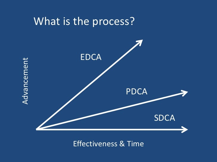 How important is Standard Work?  EDCA              PDCA            SDCAStandard Work puts the food on the table!