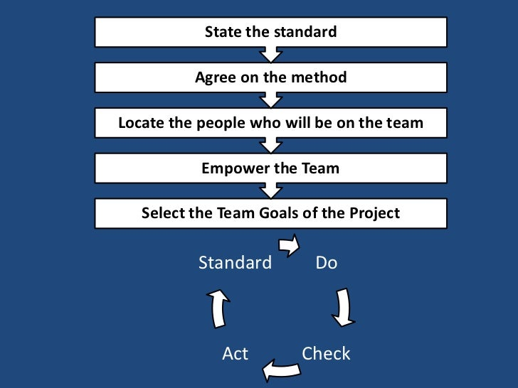 PDCA is a Call to ActionStart with a problem that you don't have the current                 knowledge to solve.   What do...