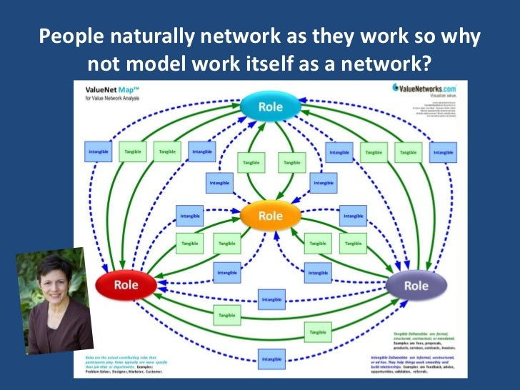 People naturally network as they work so why    not model work itself as a network?