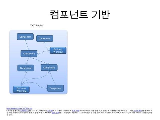 Understanding Open Api Service Slide 3