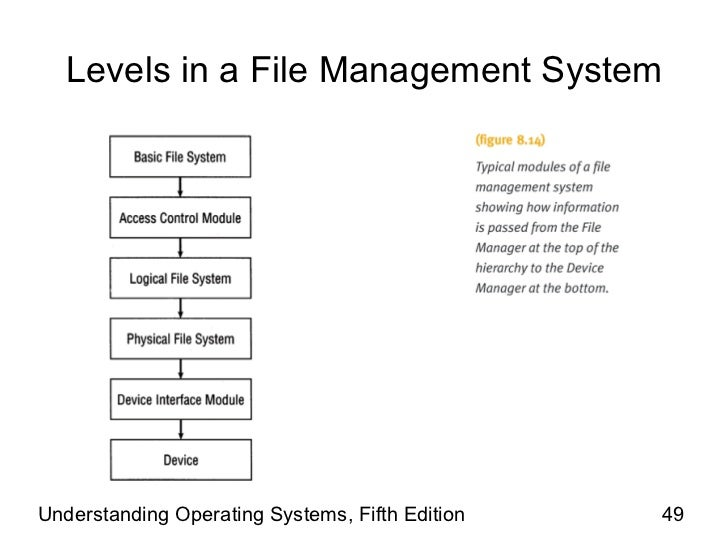 operating system file systems Lecture notes on operating systems 3 233 erasing files 2 history of operating systems an operating system (os) is a software program that manages the hardware.