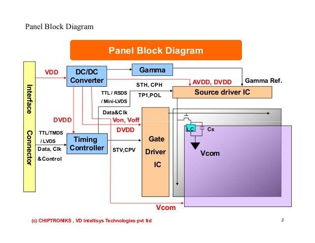 block diagram led tv  | 1024 x 768