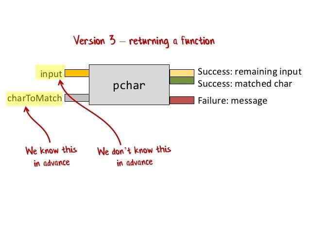 Understanding parser combinators